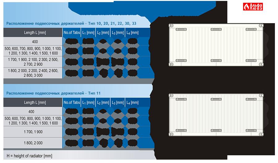 Расположение подвесочных держателей для радиаторов