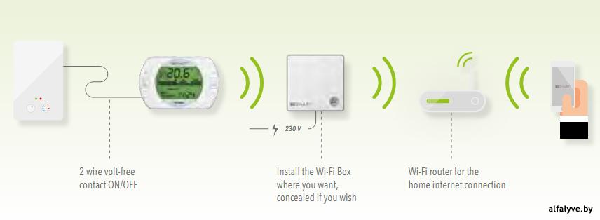 Управление котлом через Wi-fi с помощью приложения на смартфоне