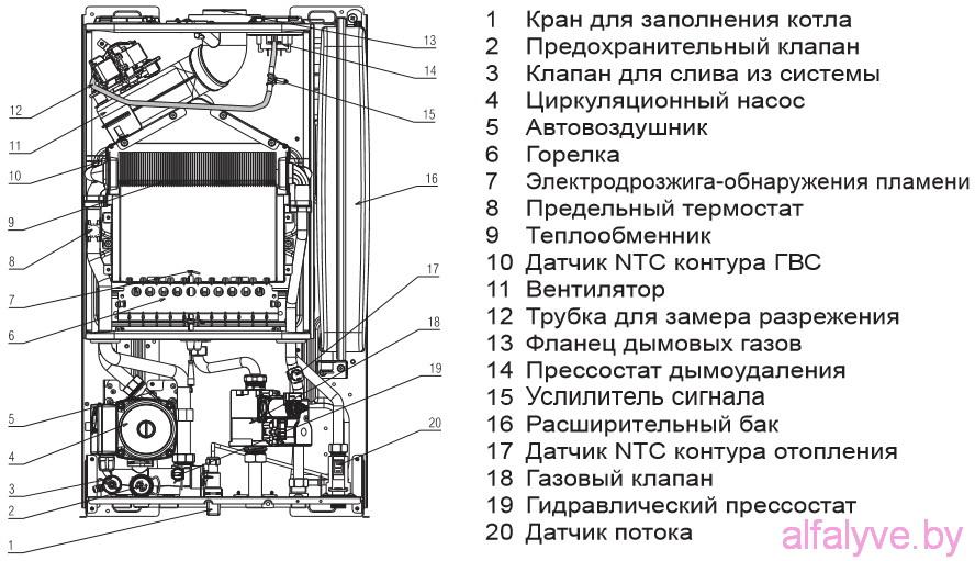 котлы beretta smart инструкции