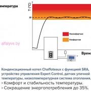 Функция SRA котла Chaffoteaux