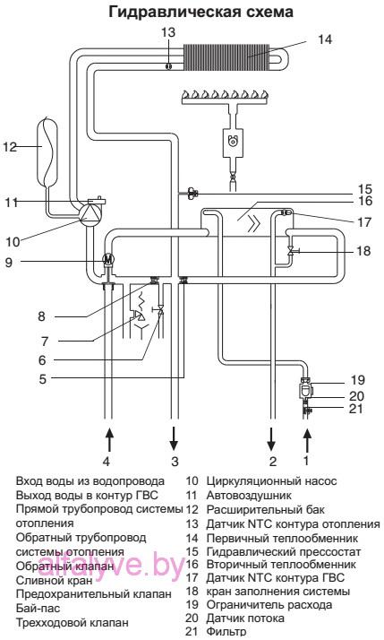 Гидравлическая схема котла Beretta City