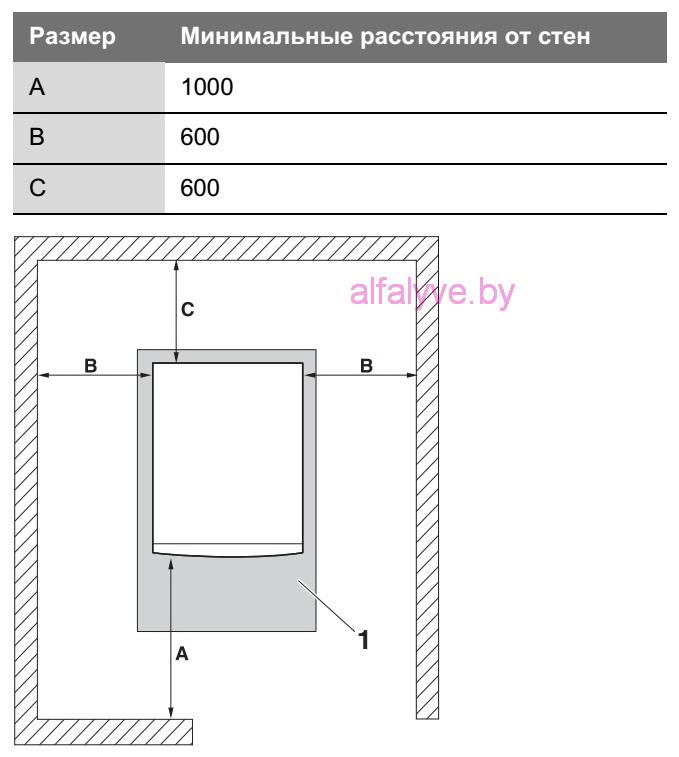 Минимальные расстояния от стен для котла Bosch Solid 2000 B-2