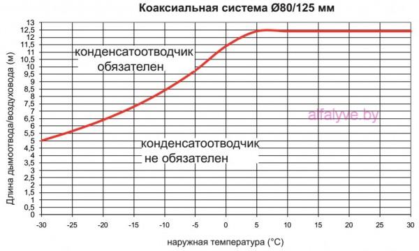 Необходимость конденсатоотводчика в коаксильной системе 80_125 у котла Beretta City