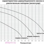 характеристики циркуляционного насоса с увеличенным напором (аксессуар) котла Beretta City