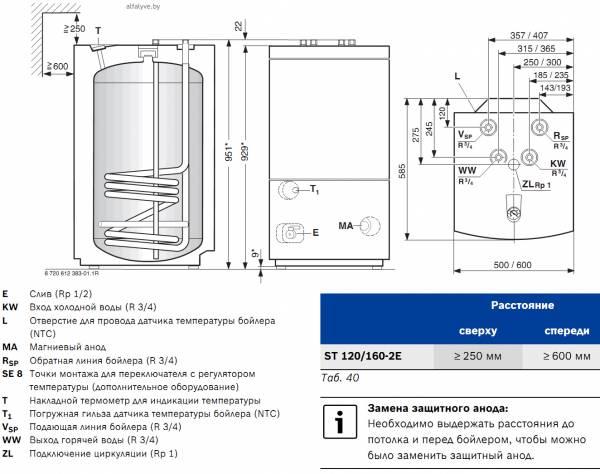 Габаритные и присоединительные размеры ST 120-2 E и ST 160-2 E (размеры за косой чертой относятся к большему исполнению бойлера)