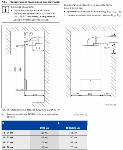 Горизонтальное подключение дымовой трубы 80-125