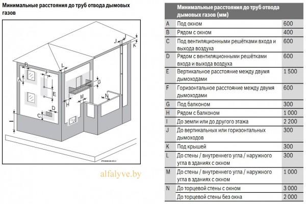 Минимальные расстояния до труб отвода дымовых газов водонагревателя Bosch Therm 4000 S WTD