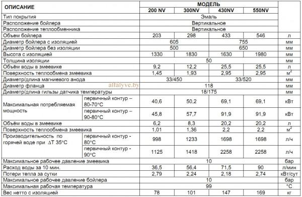 Технические характеристики бойлера Beretta Riello 7200 V