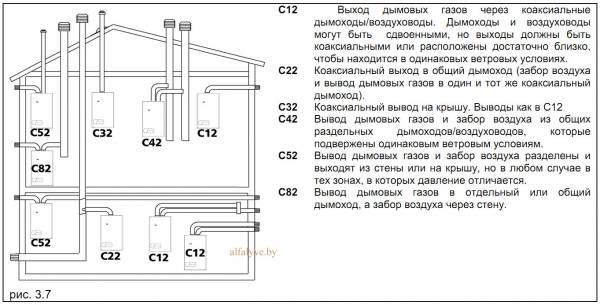Варианты дымохода котла со встроенным бойлером на 60 литров Beretta Boiler 28 BSI
