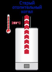 Высокая температуры уходящего дыма у традиционных котлов