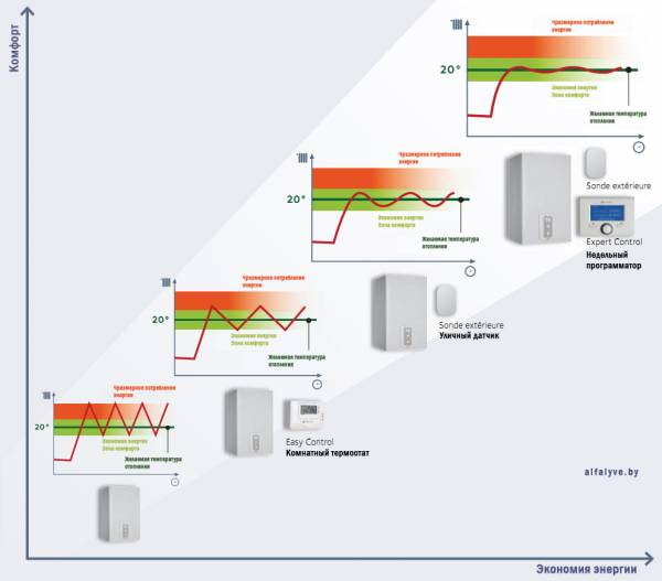 Диаграмма экономии энергии с помощью аксессуаров