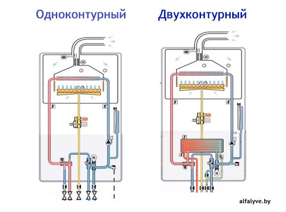 Схема одноконтурного котла отопления