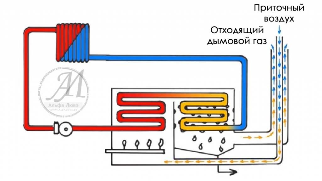 Схема конденсационной системы отопления