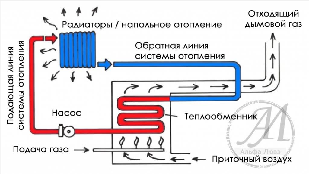 Схема традиционной системы отопления