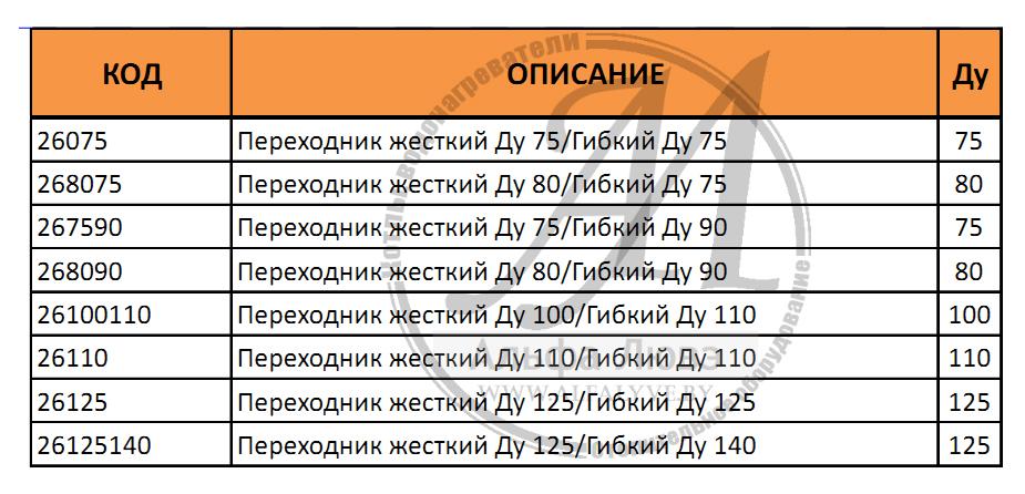Таблица артикулов переходника дымохода жесткий - гибкий