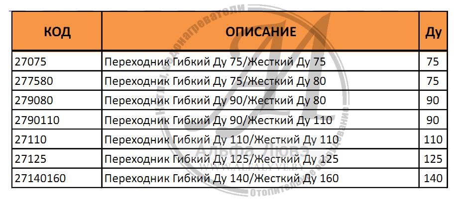 Таблица артикулов переходника гибкий - труба