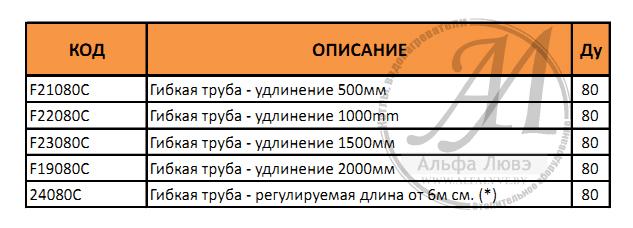 Таблица с возможными длинами гибкой пластиковой трубы