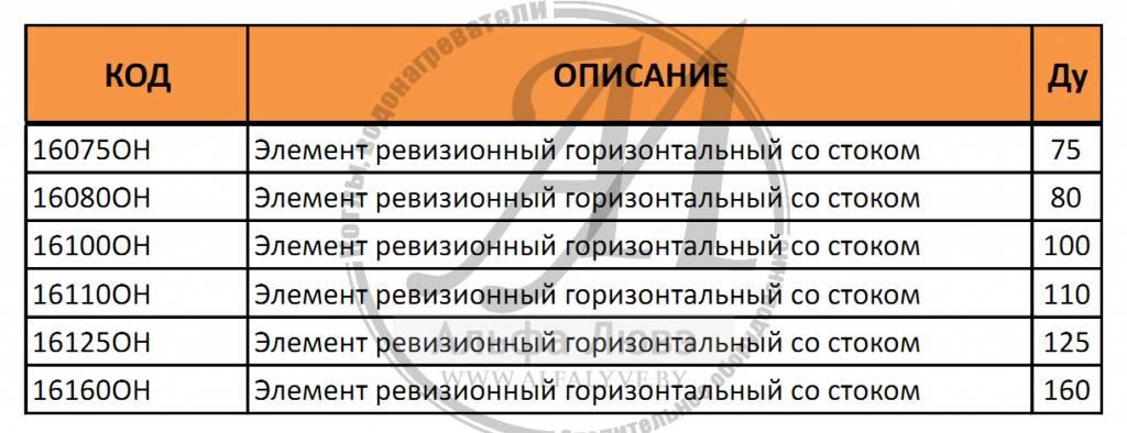 Таблица артикулов и диаметров элемента ревизионного резьбового со стоком для системы дымоудаления конденсационного котла