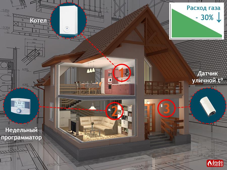 Три компонента для энергоэффективного отопления дома - котел, недельный программатор, уличный датчик температуры