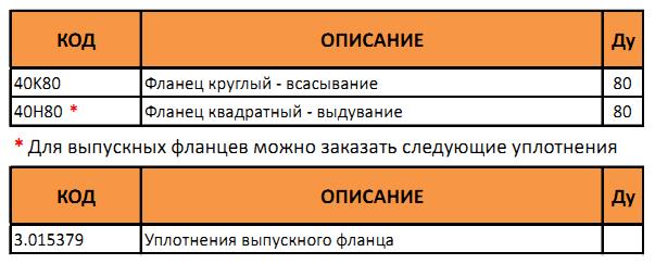Таблица артикулов фланцев для котлов Immergas