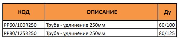 Таблица артикулов и диаметров коаксиальной трубы длиной 25 сантиметров