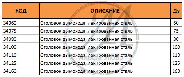 Таблица артикулов и диаметров оголовка дымохода (лакированная сталь для системы дымоудаления конденсационного котла