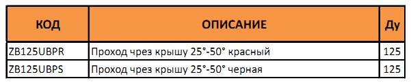 Таблица с артикулами прохода через крышу 25°-50°