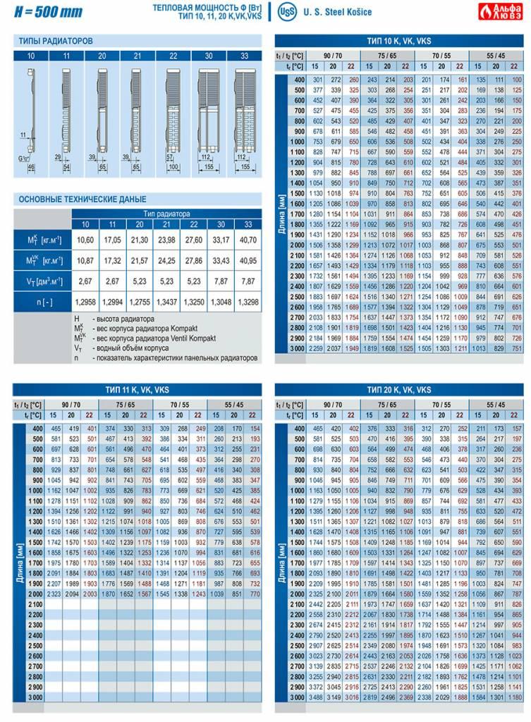 Тепловая мощность Ф (Вт) радиаторов различных типов высотой H=500, Тип - 10, 11, 20