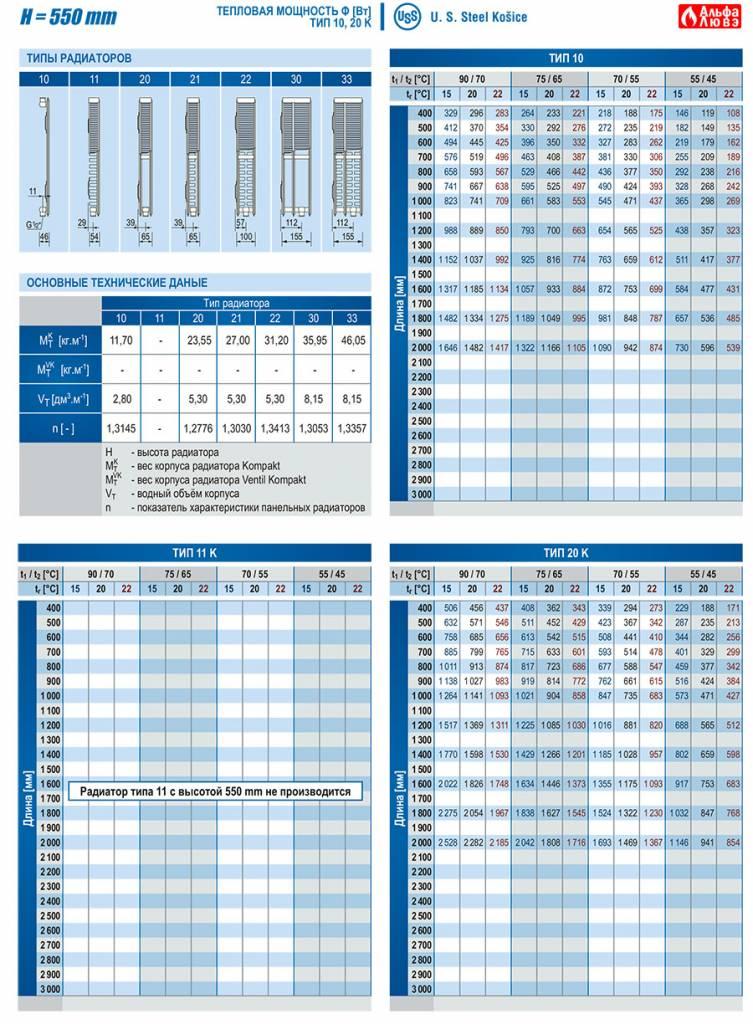 Тепловая мощность Ф (Вт) радиаторов различных типов высотой H=550, Тип - 10, 11, 20