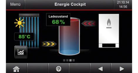 Energie-Cockpit