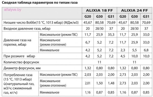 Chaffoteaux Alixia S сводная таблица параметров по типам газа