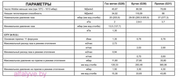 Газовые параметры котла Beretta City 24 RSI