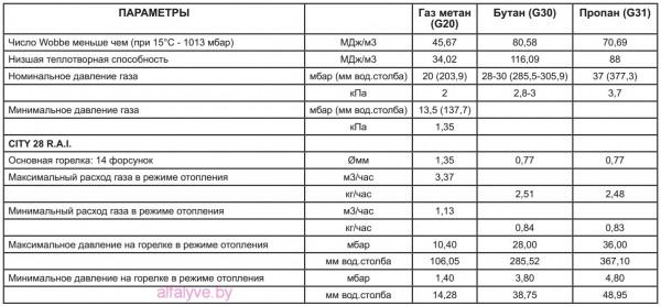 Газовые параметры котла Beretta City 28 RAI