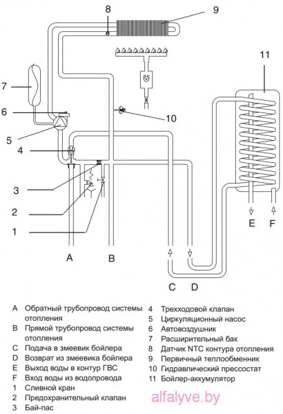 Гидравлическая схема котла Beretta City 28 RAI