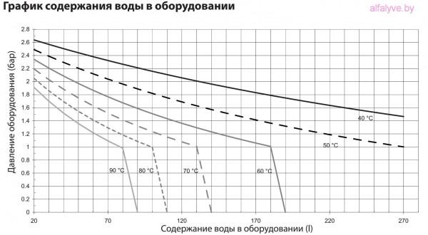 График содержания воды в оборудовании Chaffoteaux Alixia S