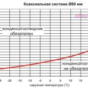 Необходимость конденсатоотводчика в коаксильной системе 80 у котла Beretta City