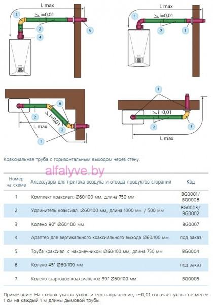 Схема для притока воздуха и отвода продуктов сгорания котла BaltGaz Turbo