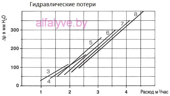 Котел Sime Solida гидравлические потери