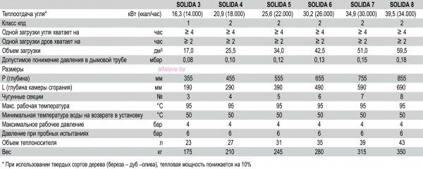Sime Solida основные характеристики