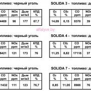 Показатели выбросов котла Sime Solida