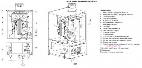 Внутренние компоненты котла Chaffoteaux Talia Green Evo System HP 45-65 FF
