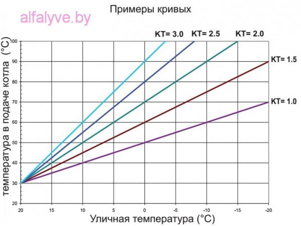 Выбор кривой для программирования температуры