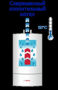 Низкая температура уходящего дыма у конденсационных котлов