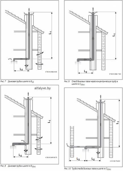 Определение длин труб при подключении одного котла к дымовой трубе Bosch Condens 2500 W