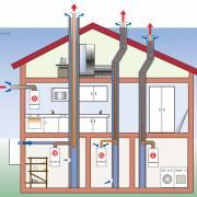 Система отвода дымовых газов Bosch Condens 3000 W ZSB