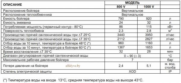 Технические характеристики бойлера Beretta Riello 7200 V 800V Plus