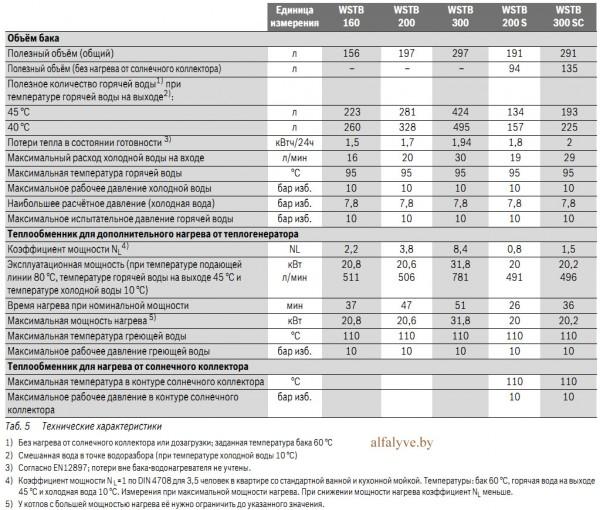 Технические характеристики бойлера Bosch WSTB