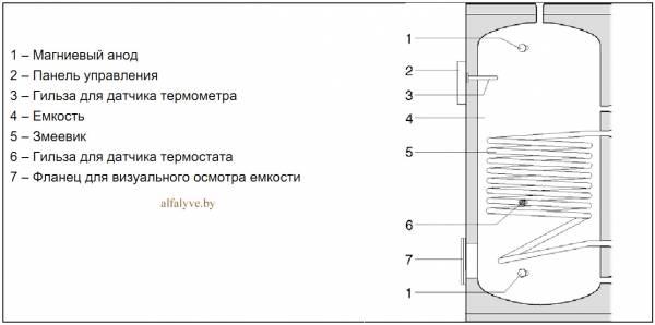 Внутреннее устройство бойлера Beretta Riello 7200 V 800V Plus