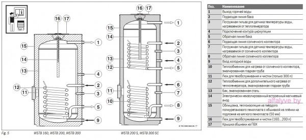 Внутреннее устройство бойлера Bosch WSTB