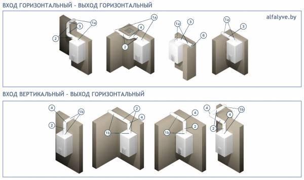 Варианты системы дымоудаления котла Chaffoteaux